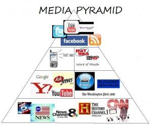 media pyramid